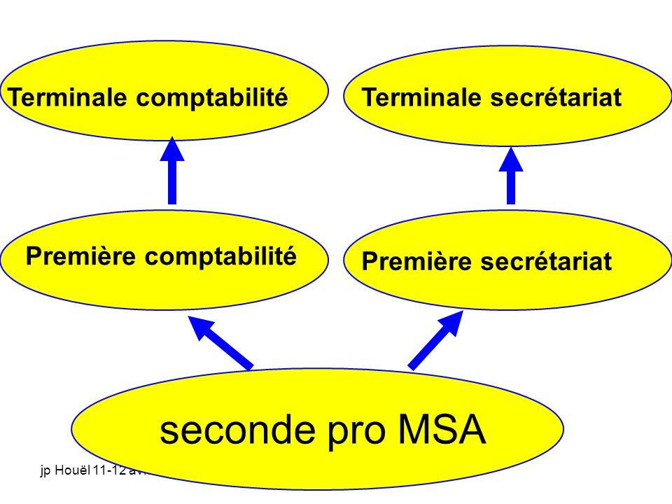 jp Houël 11-12 avril seconde pro MSA Première comptabilité Première secrétariat Terminale secrétariatTerminale comptabilité