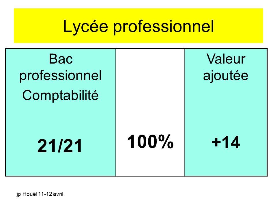jp Houël 11-12 avril Lycée professionnel Bac professionnel Comptabilité 21/21 100% Valeur ajoutée +14