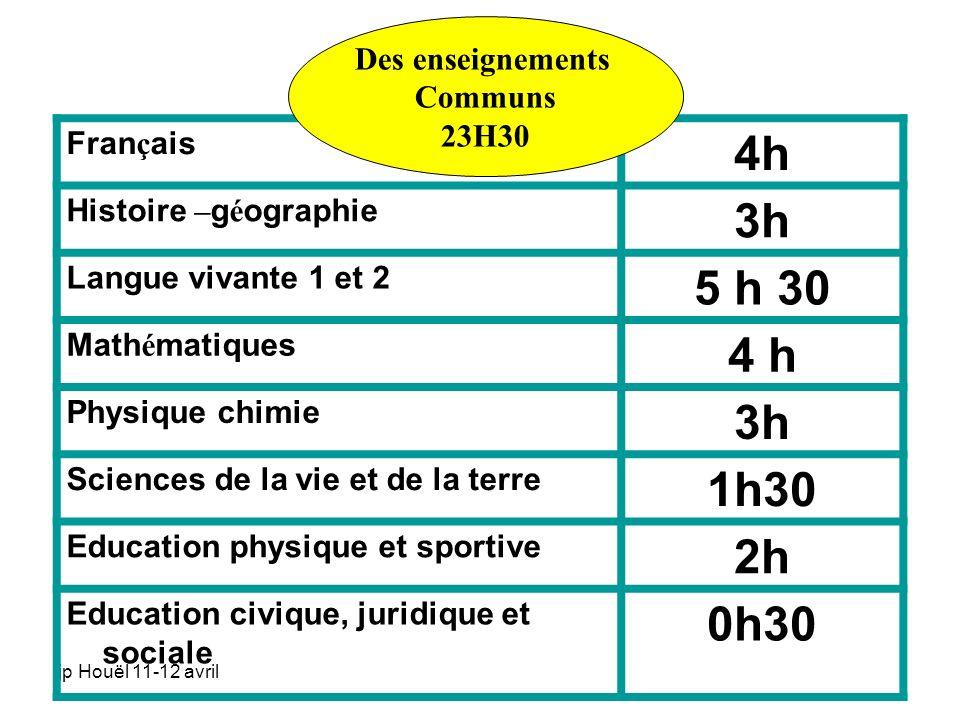 jp Houël 11-12 avril Fran ç ais 4h Histoire – g é ographie 3h Langue vivante 1 et 2 5 h 30 Math é matiques 4 h Physique chimie 3h Sciences de la vie e