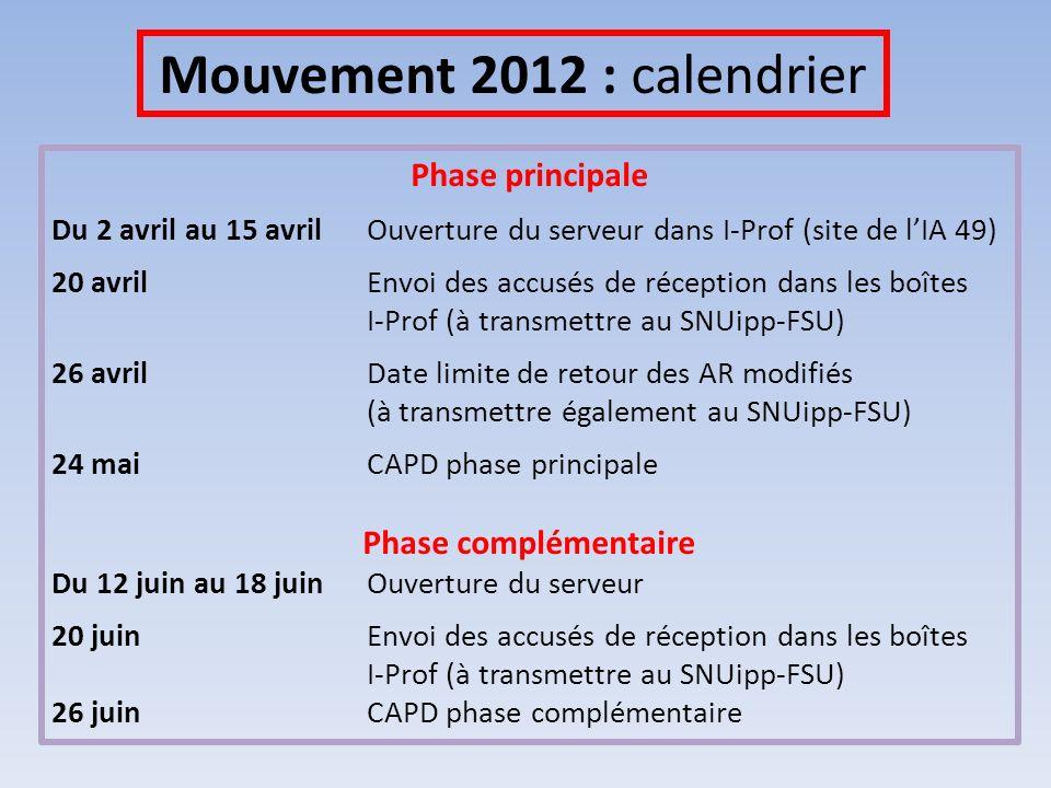 Mouvement 2012 : calendrier Phase principale Du 2 avril au 15 avrilOuverture du serveur dans I-Prof (site de lIA 49) 20 avrilEnvoi des accusés de réception dans les boîtes I-Prof (à transmettre au SNUipp-FSU) 26 avril Date limite de retour des AR modifiés (à transmettre également au SNUipp-FSU) 24 mai CAPD phase principale Phase complémentaire Du 12 juin au 18 juin Ouverture du serveur 20 juin Envoi des accusés de réception dans les boîtes I-Prof (à transmettre au SNUipp-FSU) 26 juinCAPD phase complémentaire