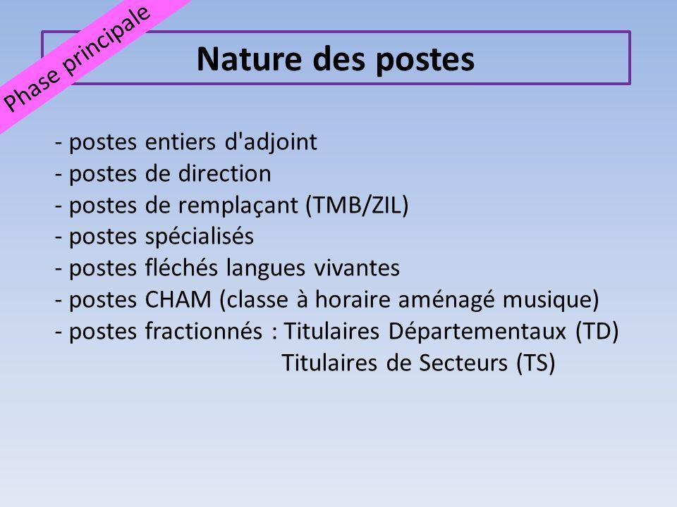 Nature des postes Phase principale Postes de Titulaires départementaux (TD) 139 postes Nomination à Titre Définitif sur 2 décharges de direction d1 journée.