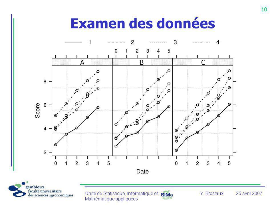 Unité de Statistique, Informatique et Mathématique appliquées 10 Y. Brostaux25 avril 2007 Examen des données ABC