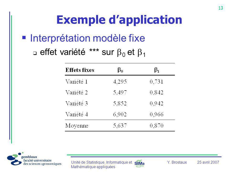 Unité de Statistique, Informatique et Mathématique appliquées 13 Y. Brostaux25 avril 2007 Exemple dapplication Interprétation modèle fixe effet variét