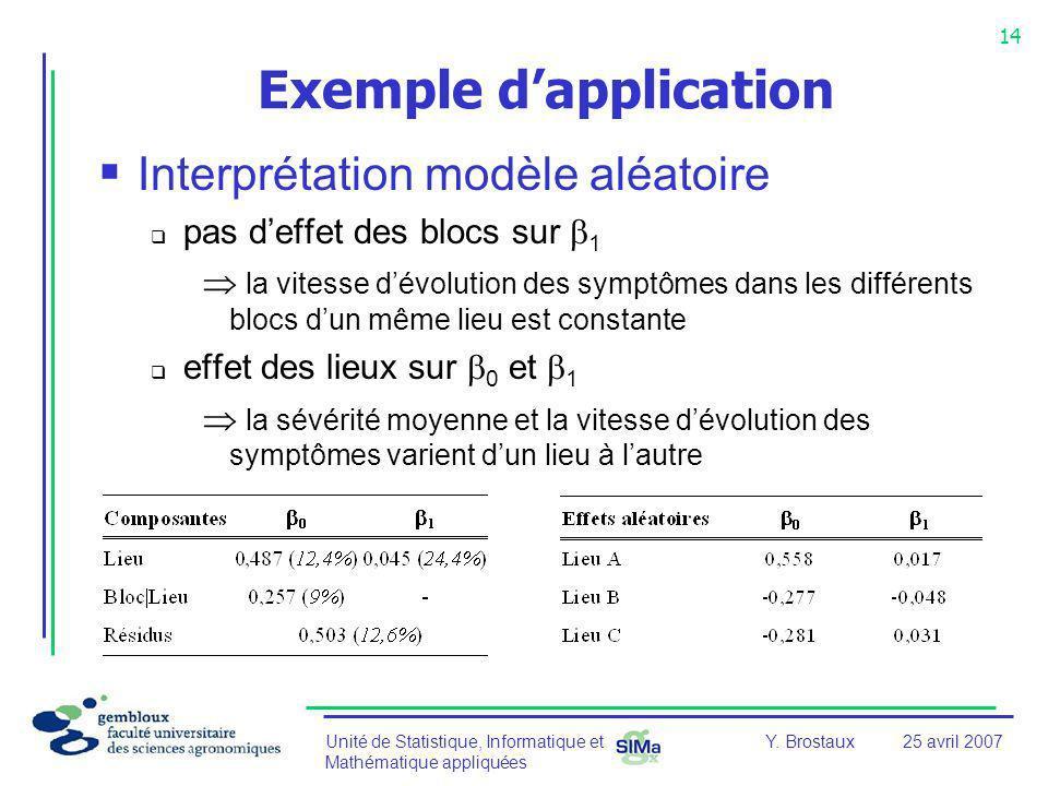 Unité de Statistique, Informatique et Mathématique appliquées 14 Y. Brostaux25 avril 2007 Exemple dapplication Interprétation modèle aléatoire pas def