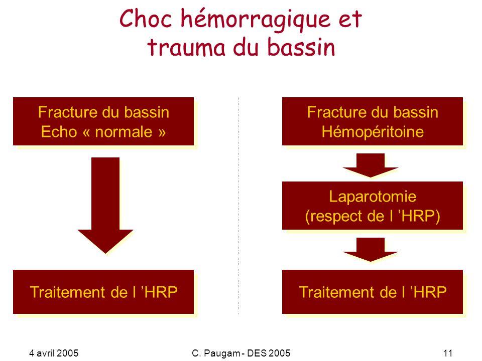 4 avril 2005C. Paugam - DES 200511 Choc hémorragique et trauma du bassin Fracture du bassin Echo « normale » Fracture du bassin Echo « normale » Trait