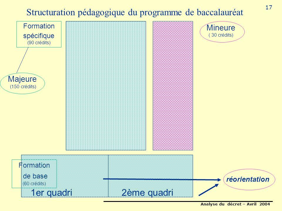 Analyse du décret – Avril 2004 17 Structuration pédagogique du programme de baccalauréat Formation de base (60 crédits) 1er quadri2ème quadri Mineure ( 30 crédits) Majeure (150 crédits) Formation spécifique (90 crédits) réorientation