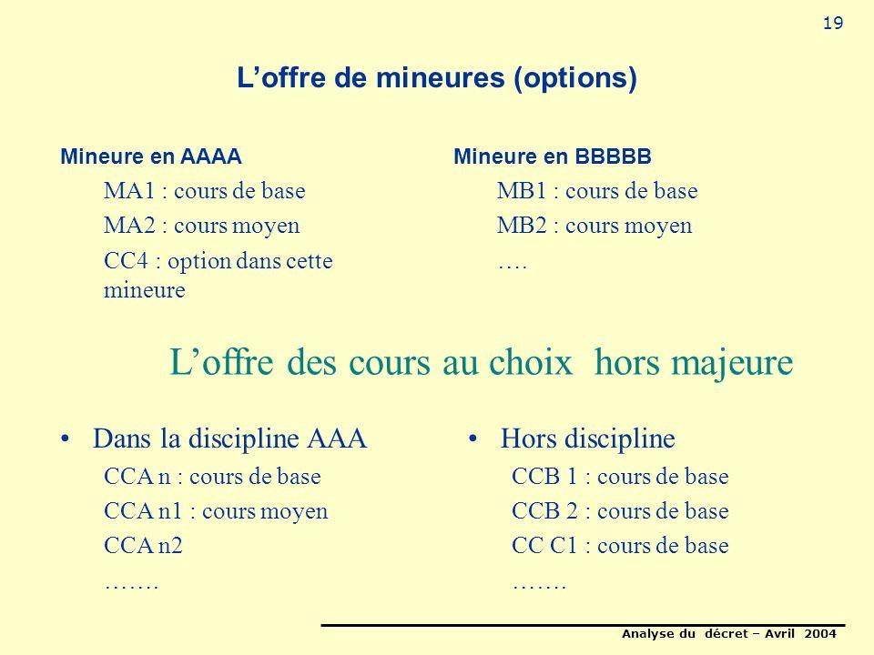 Analyse du décret – Avril 2004 19 Loffre de mineures (options) Mineure en AAAA MA1 : cours de base MA2 : cours moyen CC4 : option dans cette mineure Mineure en BBBBB MB1 : cours de base MB2 : cours moyen ….