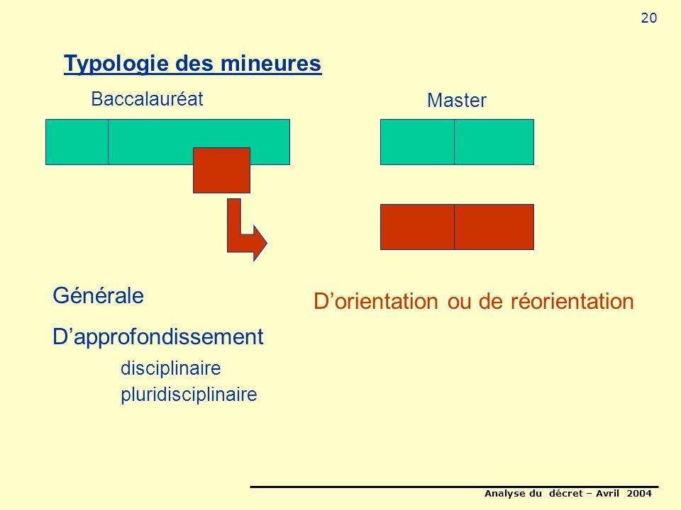 Analyse du décret – Avril 2004 20 Typologie des mineures Générale Dapprofondissement disciplinaire pluridisciplinaire Dorientation ou de réorientation Baccalauréat Master
