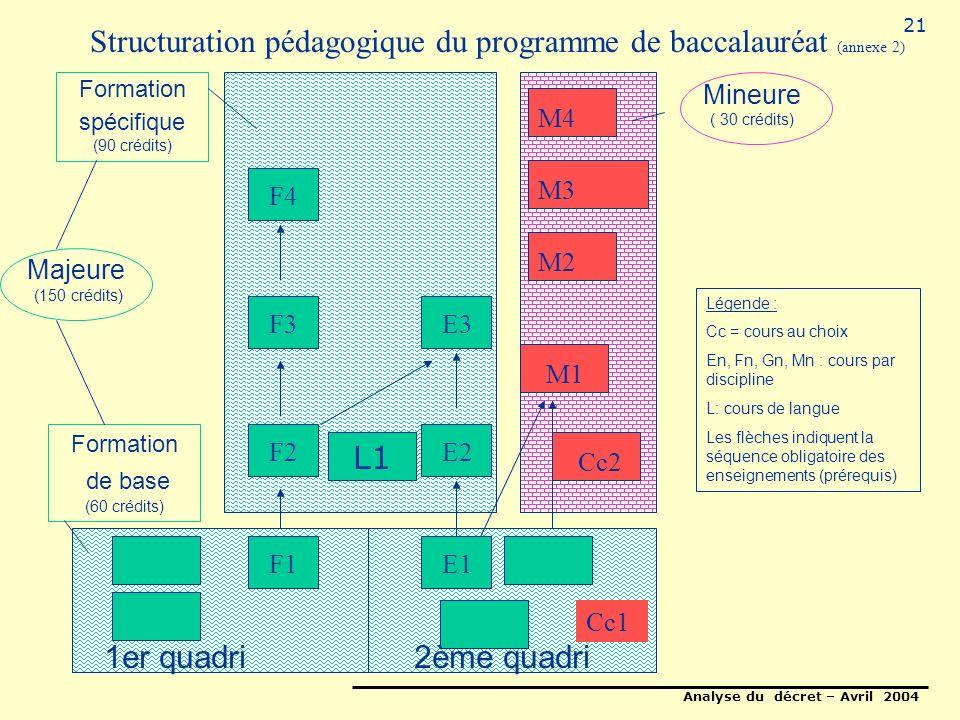 Analyse du décret – Avril 2004 21 Structuration pédagogique du programme de baccalauréat (annexe 2) Formation de base (60 crédits) Formation spécifique (90 crédits) E1E2E3 M1 M2 M3 M4 Mineure ( 30 crédits) Cc1 Cc2 1er quadri2ème quadri Légende : Cc = cours au choix En, Fn, Gn, Mn : cours par discipline L: cours de langue Les flèches indiquent la séquence obligatoire des enseignements (prérequis) F1 F2 F3 F4 Majeure (150 crédits) L1