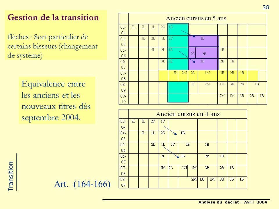 Analyse du décret – Avril 2004 38 03- 04 3L2L1L2C 04- 05 3L2L1L 05- 06 3L2L 2B 1B 06- 07 3L2B1B 07- 08 3L2M2L3B2B1B 08- 09 3L1M3B2B 09- 10 2M1M3B2B1B Ancien cursus en 5 ans 1C 2C1B 1L 2C 2L3B 1M 2M1B Gestion de la transition flèches : Sort particulier de certains bisseurs (changement de système) Equivalence entre les anciens et les nouveaux titres dès septembre 2004.