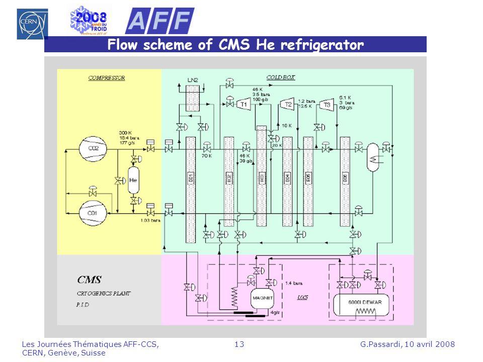 G.Passardi, 10 avril 2008Les Journées Thématiques AFF-CCS, CERN, Genève, Suisse 13 Flow scheme of CMS He refrigerator