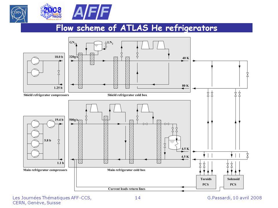 G.Passardi, 10 avril 2008Les Journées Thématiques AFF-CCS, CERN, Genève, Suisse 14 Flow scheme of ATLAS He refrigerators