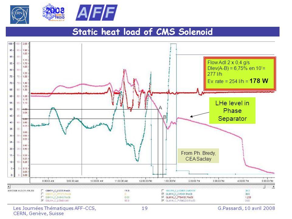 G.Passardi, 10 avril 2008Les Journées Thématiques AFF-CCS, CERN, Genève, Suisse 19 Static heat load of CMS Solenoid Flow AdI 2 x 0,4 g/s Dlev(A-B) = 6