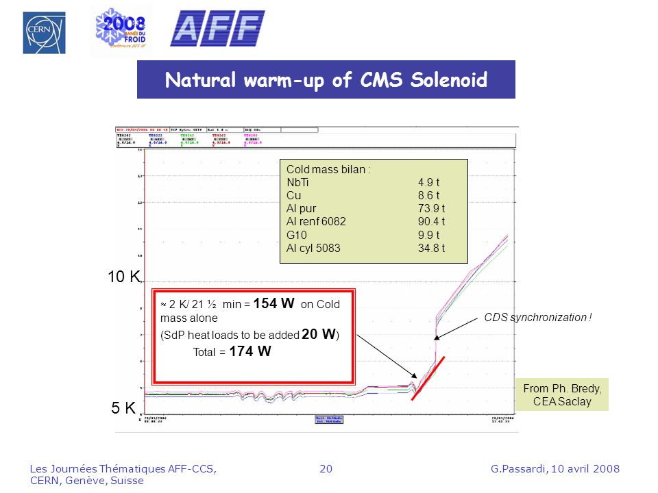 G.Passardi, 10 avril 2008Les Journées Thématiques AFF-CCS, CERN, Genève, Suisse 20 Natural warm-up of CMS Solenoid 2 K/ 21 ½ min = 154 W on Cold mass alone (SdP heat loads to be added 20 W ) Total = 174 W Cold mass bilan : NbTi4.9 t Cu8.6 t Al pur73.9 t Al renf 608290.4 t G109.9 t Al cyl 508334.8 t From Ph.