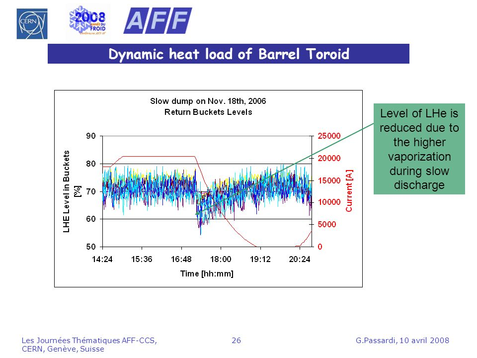 G.Passardi, 10 avril 2008Les Journées Thématiques AFF-CCS, CERN, Genève, Suisse 26 Dynamic heat load of Barrel Toroid Level of LHe is reduced due to the higher vaporization during slow discharge