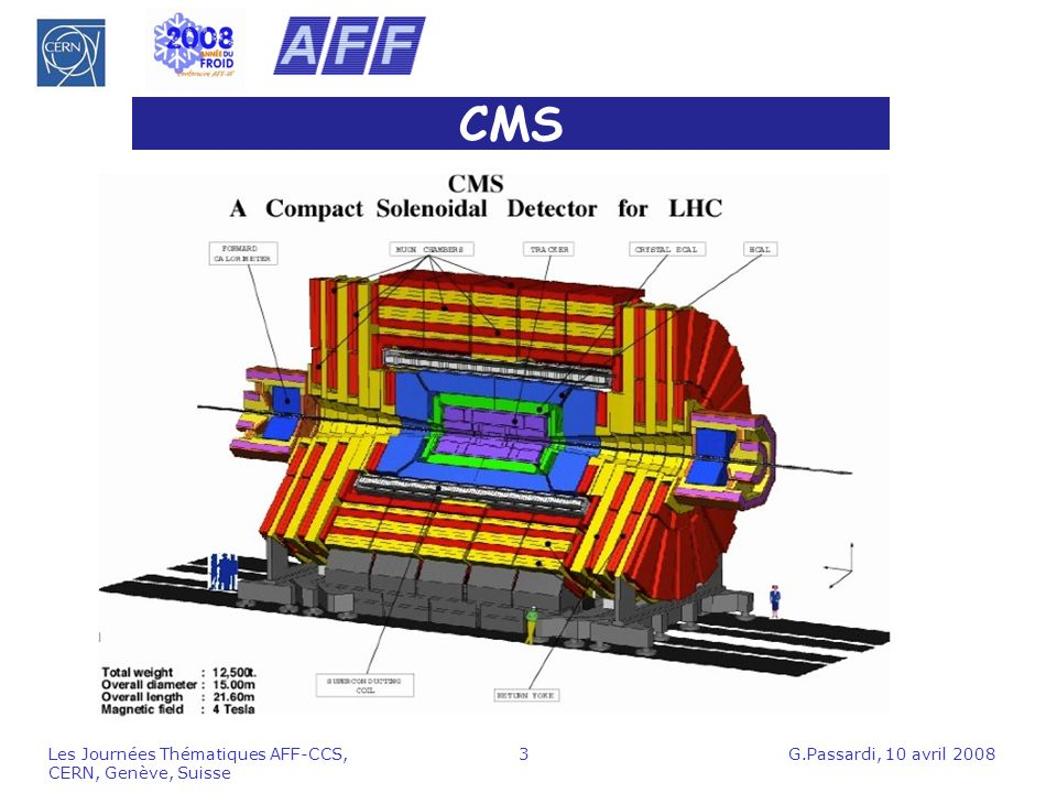 G.Passardi, 10 avril 2008Les Journées Thématiques AFF-CCS, CERN, Genève, Suisse 3 CMS