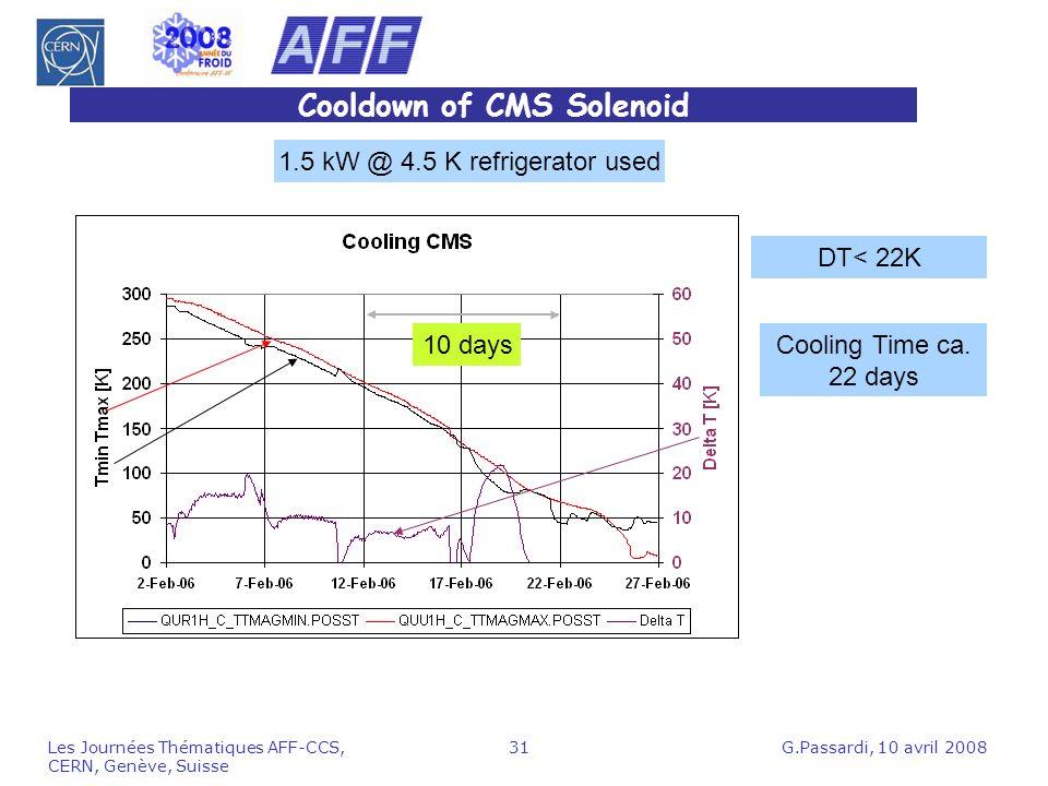 G.Passardi, 10 avril 2008Les Journées Thématiques AFF-CCS, CERN, Genève, Suisse 31 Cooldown of CMS Solenoid 10 days DT< 22K 1.5 kW @ 4.5 K refrigerato