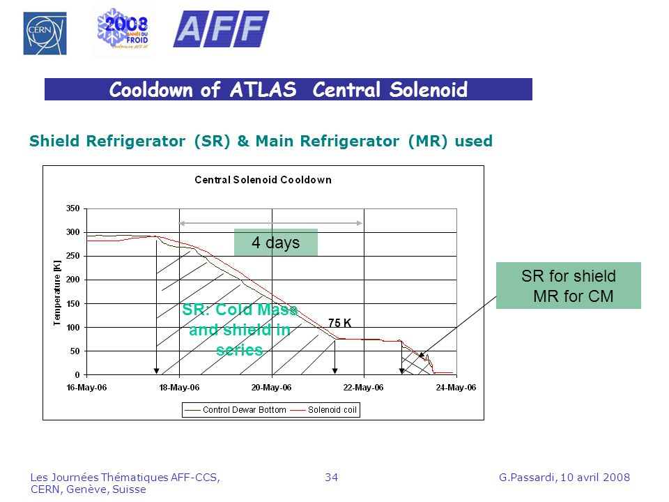 G.Passardi, 10 avril 2008Les Journées Thématiques AFF-CCS, CERN, Genève, Suisse 34 Cooldown of ATLAS Central Solenoid 4 days SR: Cold Mass and shield in series SR for shield MR for CM 75 K Shield Refrigerator (SR) & Main Refrigerator (MR) used