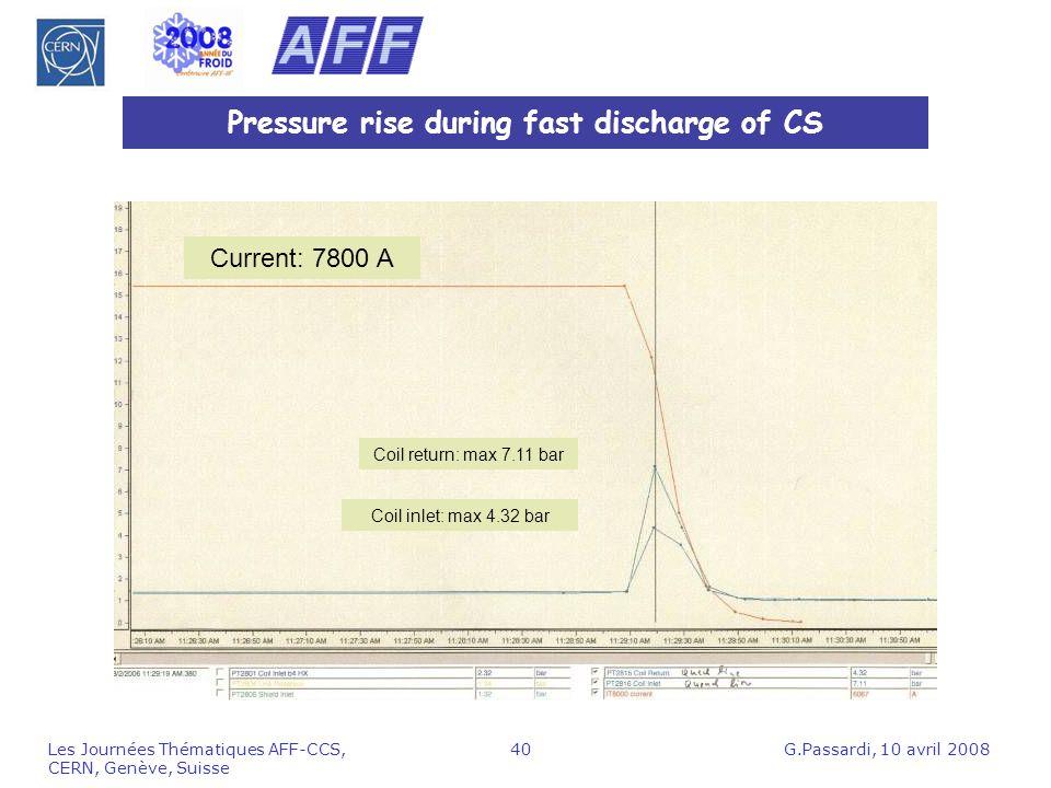 G.Passardi, 10 avril 2008Les Journées Thématiques AFF-CCS, CERN, Genève, Suisse 40 Pressure rise during fast discharge of CS Coil return: max 7.11 bar