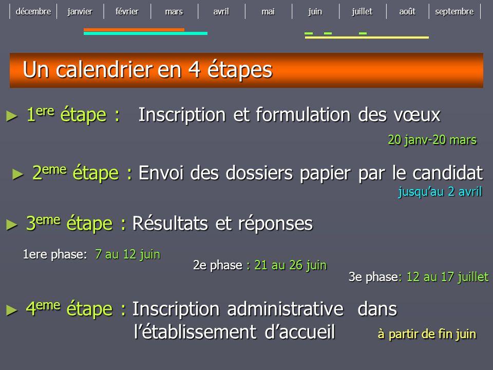 décembrejanvierfévriermarsavrilmaijuinjuilletaoûtseptembre Un calendrier en 4 étapes 2 eme étape : Envoi des dossiers papier par le candidat jusquau 2