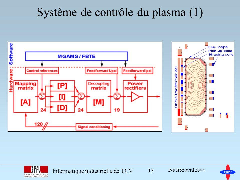 P-F Isoz avril 2004 Informatique industrielle de TCV 15 Système de contrôle du plasma (1)