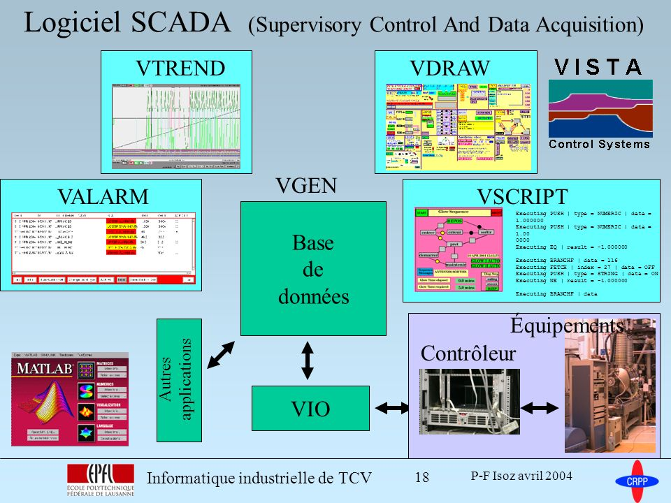 P-F Isoz avril 2004 Informatique industrielle de TCV 18 Logiciel SCADA (Supervisory Control And Data Acquisition) VTRENDVDRAW Executing PUSH | type =