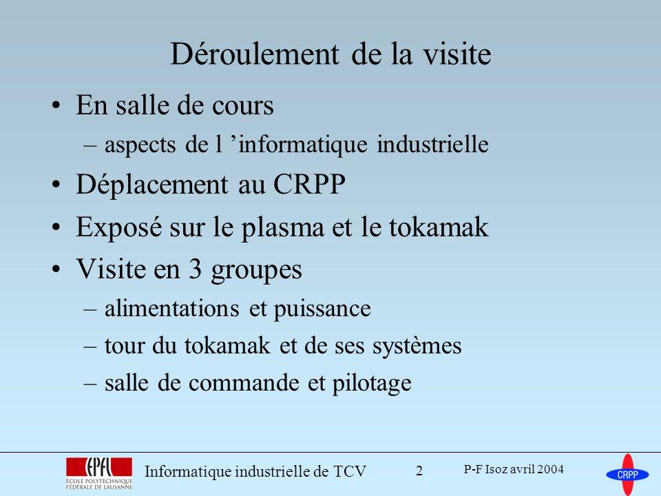 P-F Isoz avril 2004 Informatique industrielle de TCV 3 Plasma et tokamak Systèmes liés au tokamak –acquisition des signaux –contrôle du plasma (forme et stabilité) –contrôle système SCADA données déroulement de la journée réseau de terrain Automate programmable Conclusion Plan de la présentation