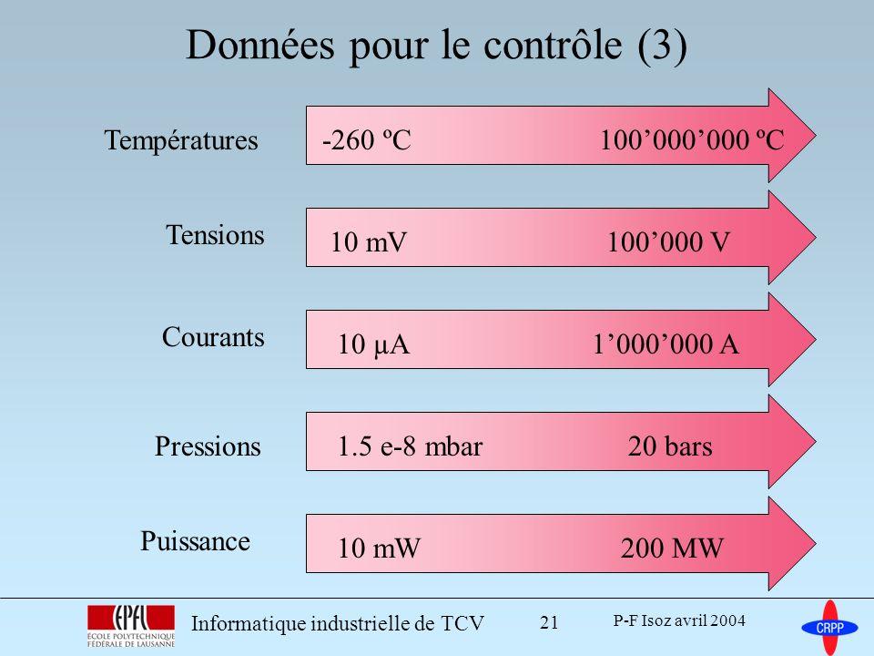 P-F Isoz avril 2004 Informatique industrielle de TCV 21 Données pour le contrôle (3) Températures-260 ºC100000000 ºC Tensions 10 mV100000 V Courants 10 µA1000000 A Pressions1.5 e-8 mbar20 bars Puissance 10 mW200 MW