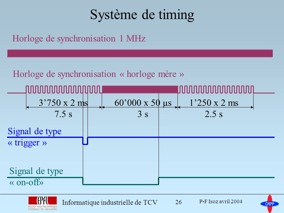 P-F Isoz avril 2004 Informatique industrielle de TCV 26 Système de timing Signal de type « trigger » Signal de type « on-off» 3750 x 2 ms 7.5 s 60000