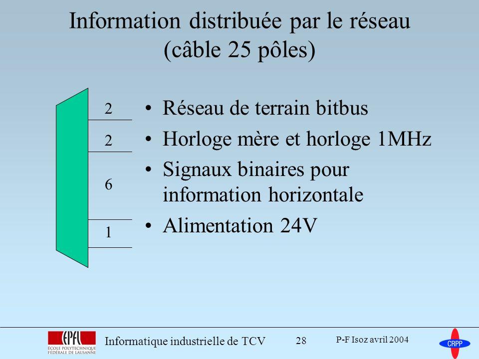 P-F Isoz avril 2004 Informatique industrielle de TCV 28 Information distribuée par le réseau (câble 25 pôles) Réseau de terrain bitbus Horloge mère et horloge 1MHz Signaux binaires pour information horizontale Alimentation 24V 2 2 6 1