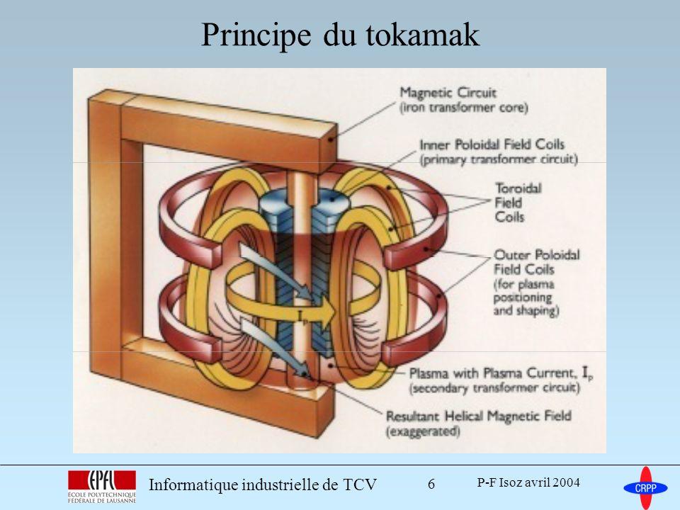P-F Isoz avril 2004 Informatique industrielle de TCV 17 Plasma et tokamak Systèmes liés au tokamak –acquisition des signaux –contrôle du plasma (forme et stabilité) –contrôle des systèmes système SCADA données déroulement de la journée réseau de terrain Automate programmable Conclusion Plan de la présentation