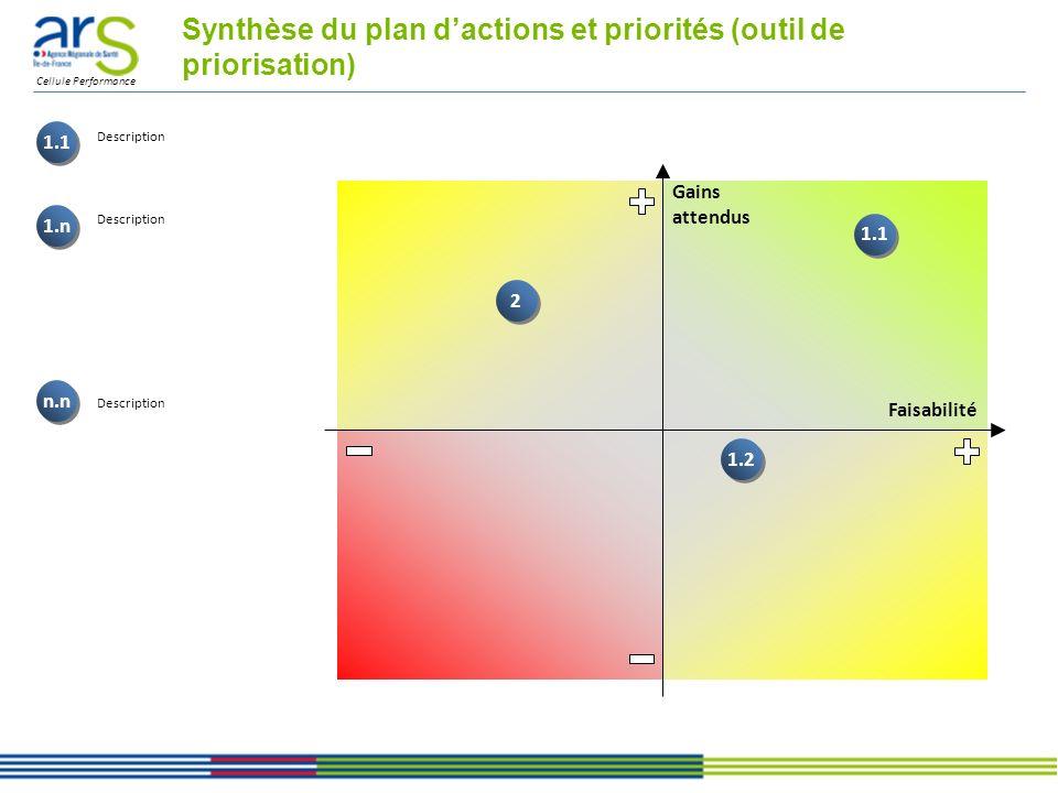 Cellule Performance Synthèse du plan dactions et priorités (outil de priorisation) 1.1 1.n n.n Faisabilité Gains attendus 2 2 1.1 1.2 Description