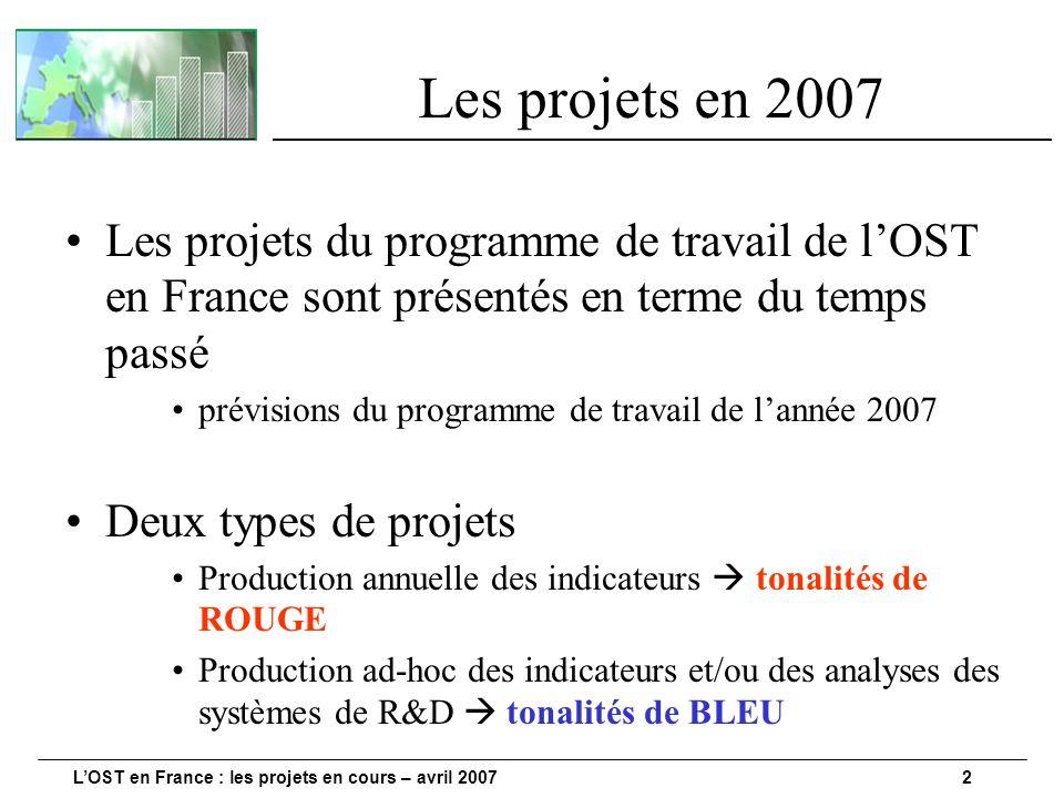 LOST en France : les projets en cours – avril 20072 Les projets en 2007 Les projets du programme de travail de lOST en France sont présentés en terme du temps passé prévisions du programme de travail de lannée 2007 Deux types de projets Production annuelle des indicateurs tonalités de ROUGE Production ad-hoc des indicateurs et/ou des analyses des systèmes de R&D tonalités de BLEU