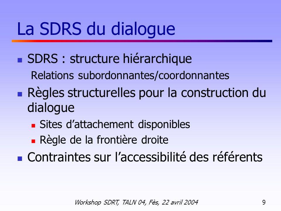 Workshop SDRT, TALN 04, Fès, 22 avril 2004 10 Les six relations rhétoriques retenues QAP (, ) paire Question-Réponse Complète (a) Quel est votre nom .