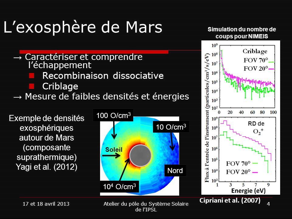 17 et 18 avril 2013Atelier du pôle du Système Solaire de l IPSL 5 NIMEIS : Performances Spectromètre de masse et énergie pour les neutres Neutre : 0eV à quelques dizaines deV Haute sensibilité source ionisation CNT 10 neutres particules/cm 3 Un mode haute résolution en masse : M/ΔM ~150 Un mode basse résolution en masse et énergie simultanée : M/ΔM ~30 E/ΔE ~10 Pour une gamme dénergie donnée : Mesures continues Champs de vue : 10°x10°
