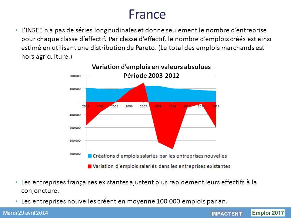 Mardi 29 avril 2014 France LINSEE na pas de séries longitudinales et donne seulement le nombre dentreprise pour chaque classe deffectif.