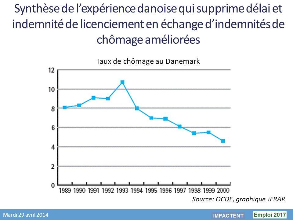 Mardi 29 avril 2014 Synthèse de lexpérience danoise qui supprime délai et indemnité de licenciement en échange dindemnités de chômage améliorées Taux de chômage au Danemark Source: OCDE, graphique iFRAP.