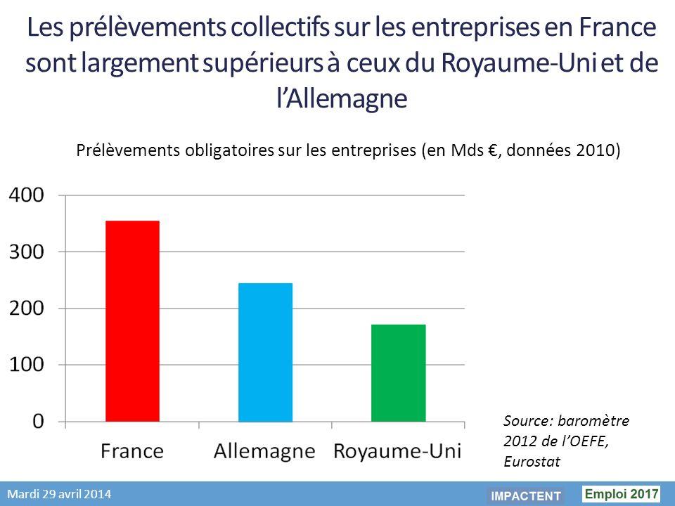 Mardi 29 avril 2014 Les prélèvements collectifs sur les entreprises en France sont largement supérieurs à ceux du Royaume-Uni et de lAllemagne Prélèvements obligatoires sur les entreprises (en Mds, données 2010) Source: baromètre 2012 de lOEFE, Eurostat
