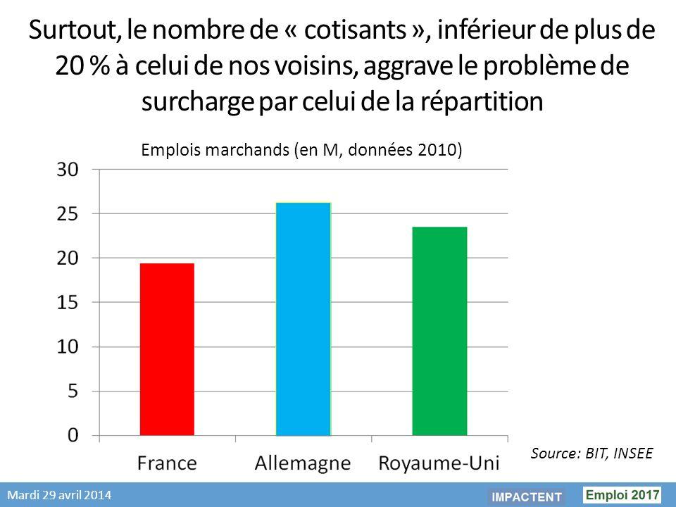 Mardi 29 avril 2014 Surtout, le nombre de « cotisants », inférieur de plus de 20 % à celui de nos voisins, aggrave le problème de surcharge par celui de la répartition Emplois marchands (en M, données 2010) Source: BIT, INSEE