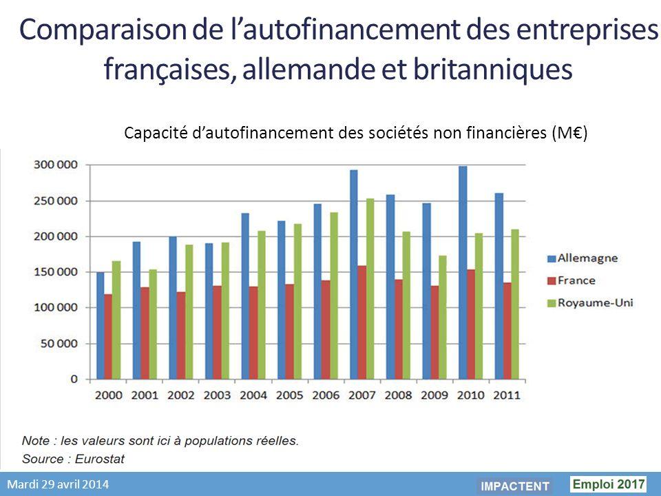 Mardi 29 avril 2014 Comparaison de lautofinancement des entreprises françaises, allemande et britanniques Capacité dautofinancement des sociétés non financières (M)