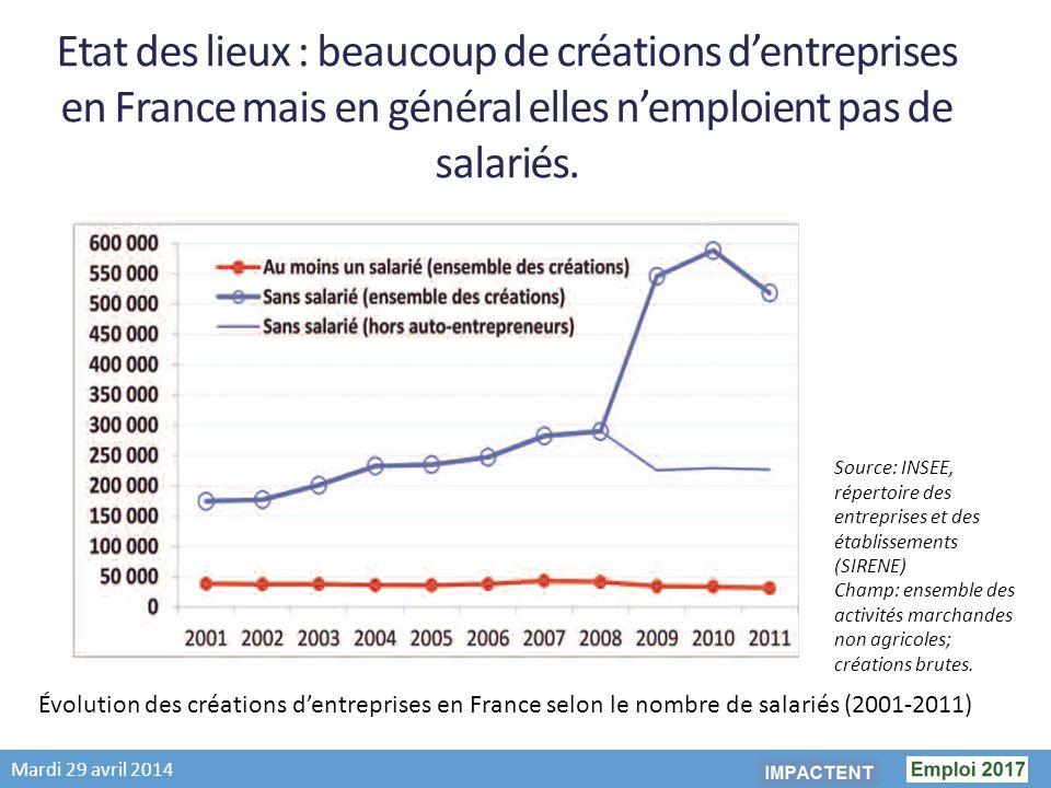 Mardi 29 avril 2014 Etat des lieux : beaucoup de créations dentreprises en France mais en général elles nemploient pas de salariés.