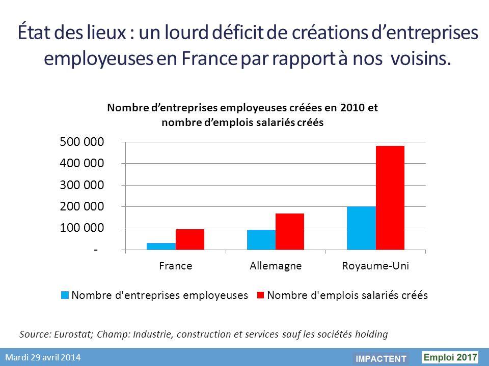 Mardi 29 avril 2014 État des lieux : un lourd déficit de créations dentreprises employeuses en France par rapport à nos voisins.
