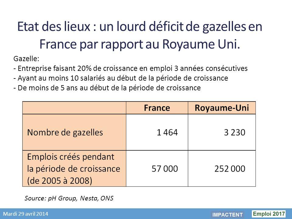 Mardi 29 avril 2014 Etat des lieux : un lourd déficit de gazelles en France par rapport au Royaume Uni.