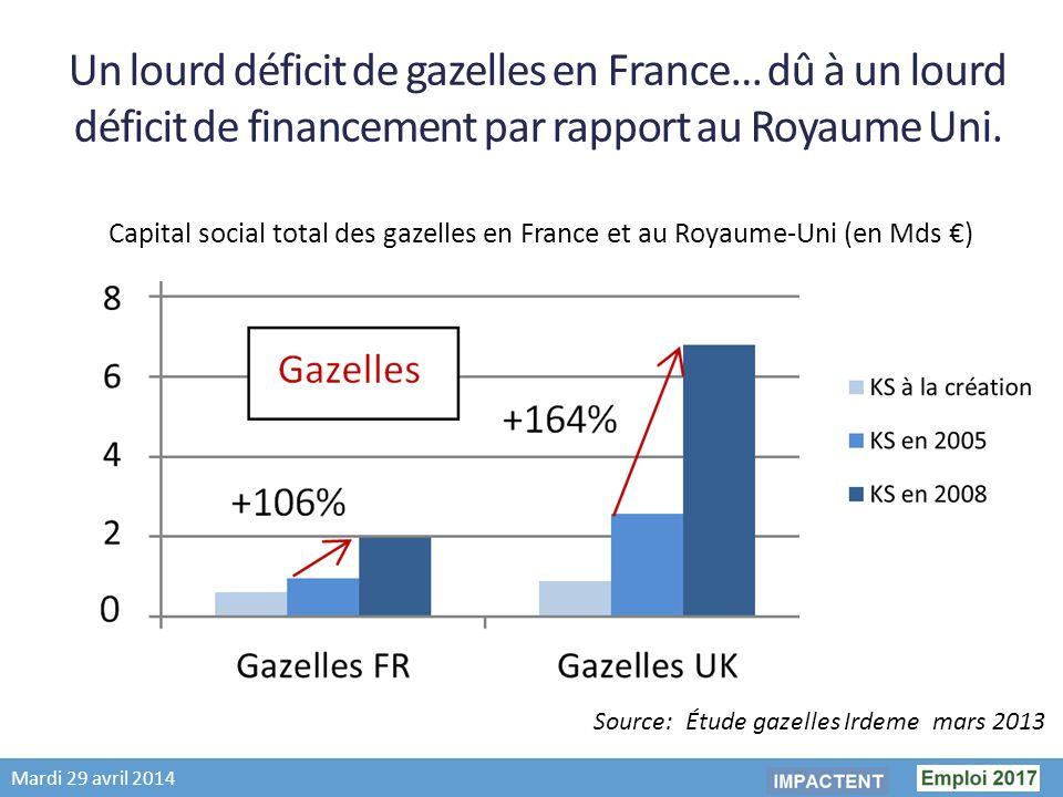 Mardi 29 avril 2014 Un lourd déficit de gazelles en France… dû à un lourd déficit de financement par rapport au Royaume Uni.