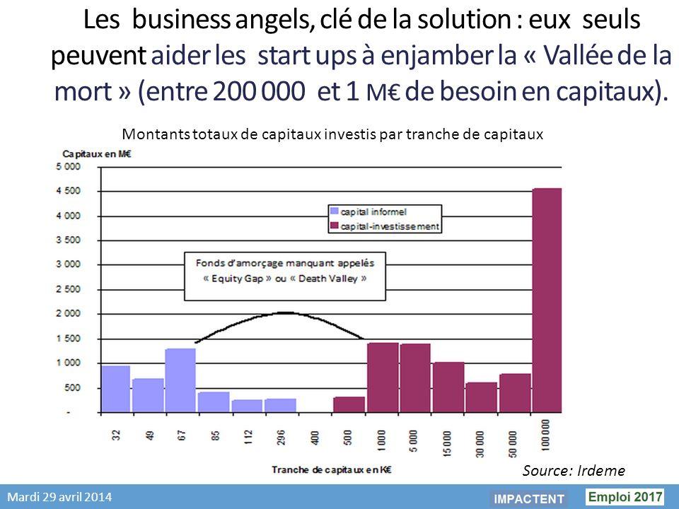 Mardi 29 avril 2014 Les business angels, clé de la solution : eux seuls peuvent aider les start ups à enjamber la « Vallée de la mort » (entre 200 000 et 1 M de besoin en capitaux).