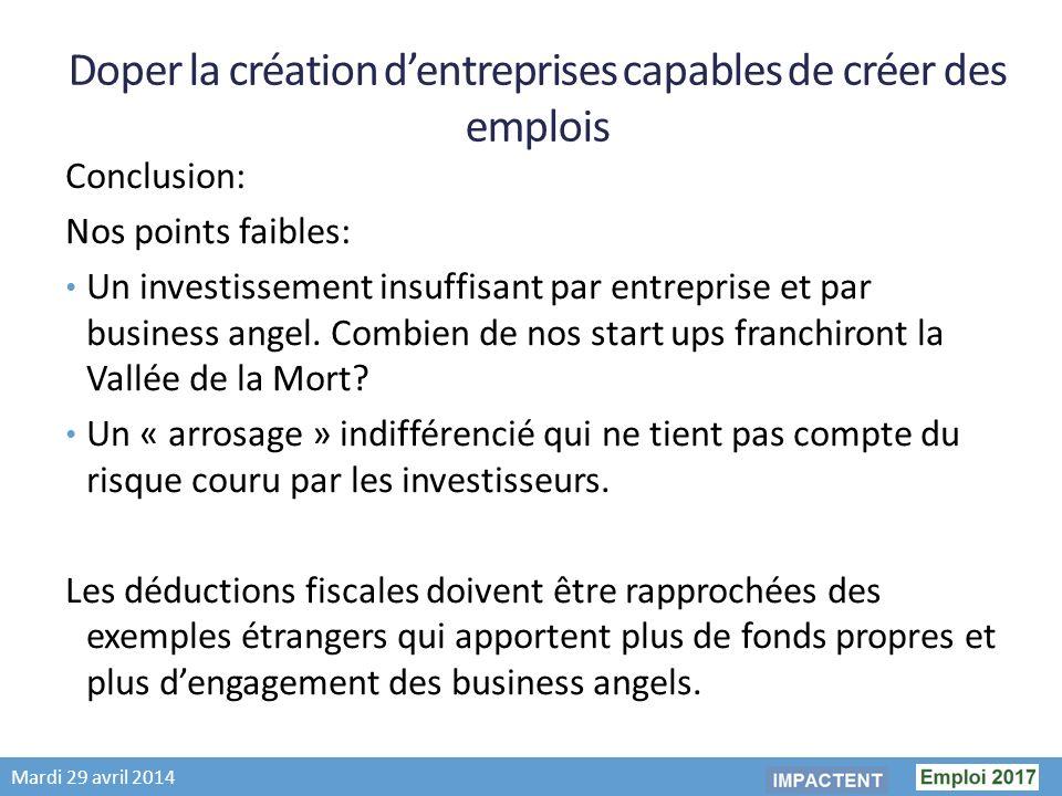Mardi 29 avril 2014 Doper la création dentreprises capables de créer des emplois Conclusion: Nos points faibles: Un investissement insuffisant par entreprise et par business angel.