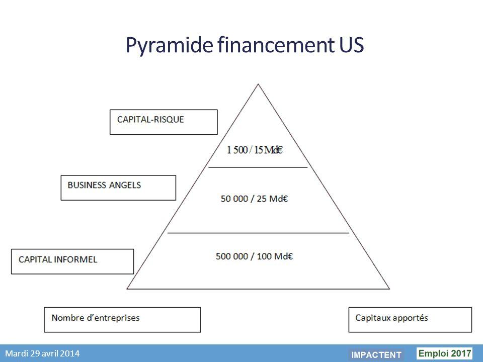 Mardi 29 avril 2014 Pyramide financement US