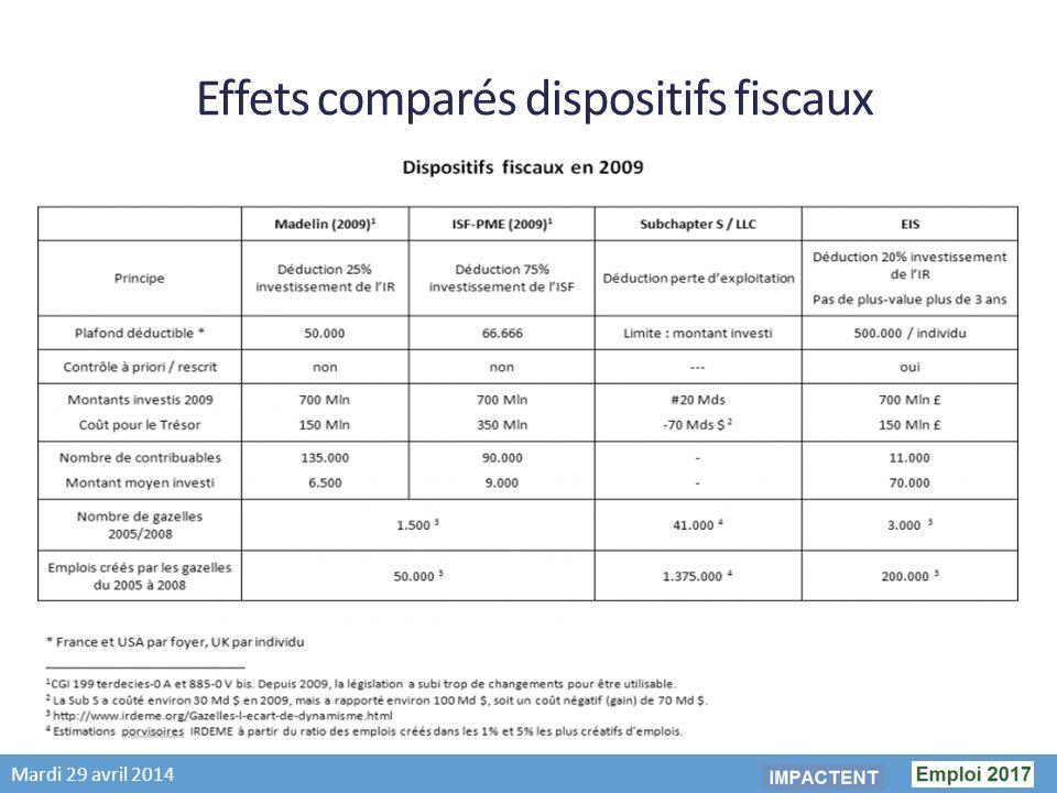 Mardi 29 avril 2014 Effets comparés dispositifs fiscaux