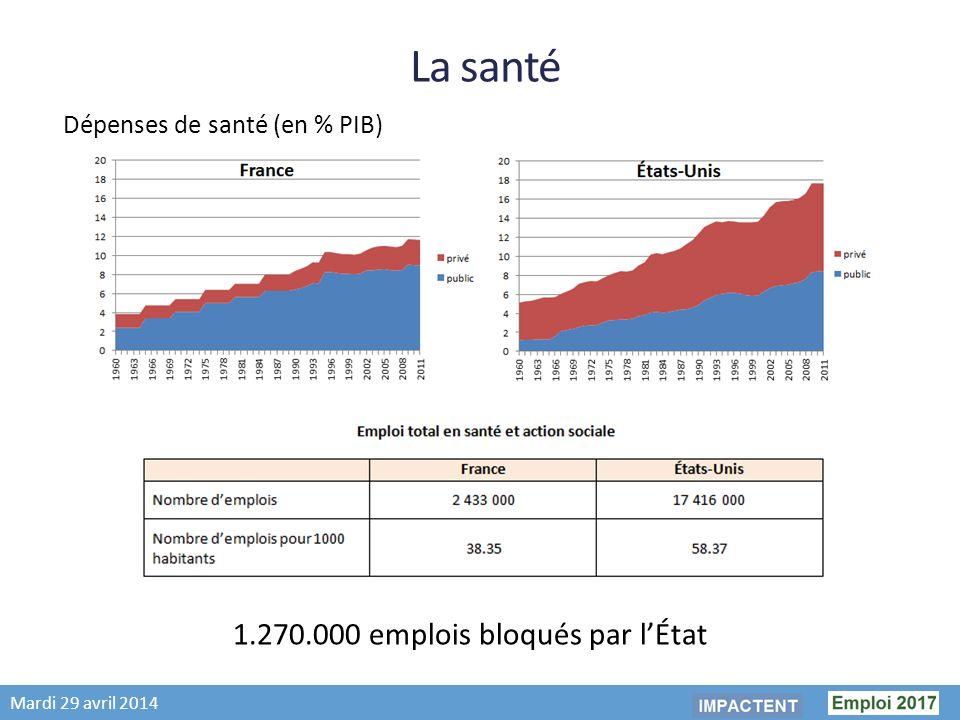 Mardi 29 avril 2014 La santé Dépenses de santé (en % PIB) 1.270.000 emplois bloqués par lÉtat