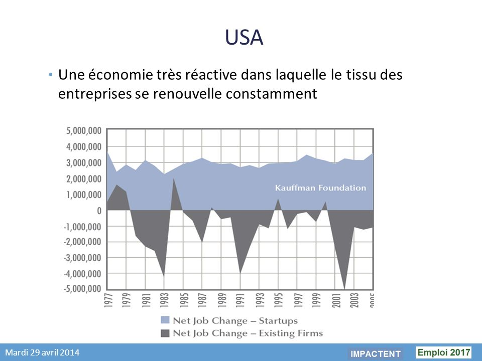 Mardi 29 avril 2014 USA Une économie très réactive dans laquelle le tissu des entreprises se renouvelle constamment